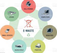 отходы электронного оборудования